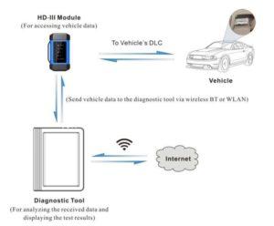 x431-v-plus-hd-iii-module-vs-hd-ii-module-03
