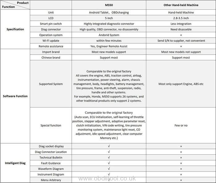 Obdstar Ms80 User Manual